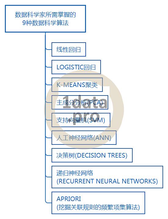 数据科学家的常用算法