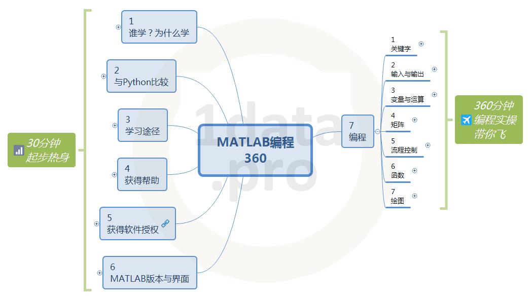 MATLAB编程360课程大纲 4